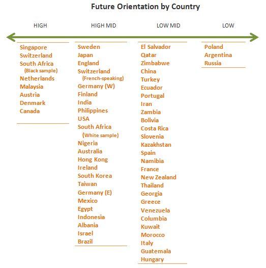 Future-Orientation-Country