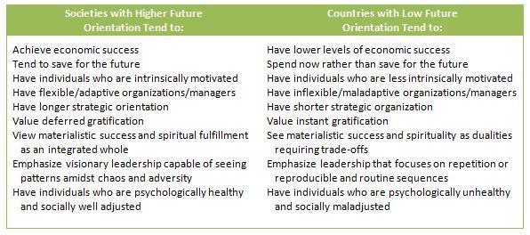 Understanding Future Orientattion overview