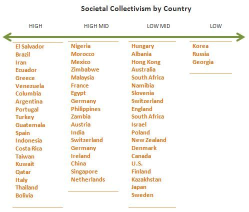 Individualistic vs. Collective Cultures