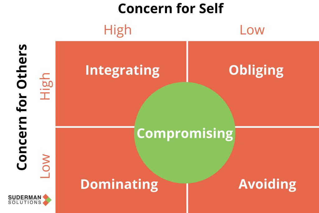 5 Ways We Respond to Interpersonal Conflict