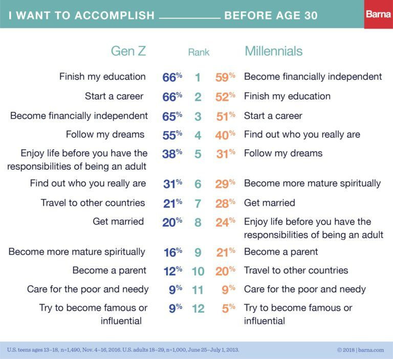 What Generation Z wants from the workplace?