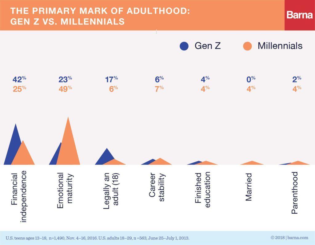 Is Gen Z the hardest working generation?